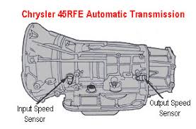jeep liberty automatic transmission problems jeep grand transmission shifting problem