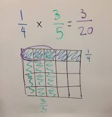 math 8 u2013 multiplying proper fractions señora gomez