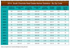 Zip Code Map Charlotte Nc by What U0027s Shakin U0027 In Charlotte Nc Charlotte Home Prices By Zip Code