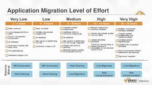 aws migration planning roadmap