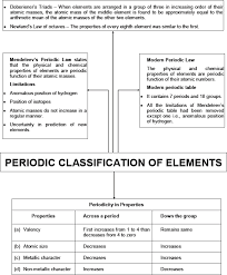 Valancy Table Cbse 10 Chemistry Cbse Periodic Classification Of Elements Free