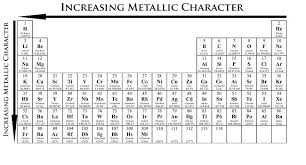 Al On Periodic Table Arrange The Following Elements In Order Of Decreasing Metallic