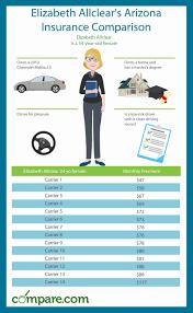 arizona car insurance comparison chart and guide