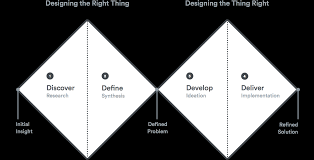 lecture 2 what is the design process u2013 intro to digital product