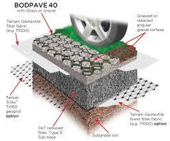 Pavers Installation Guide By Decorative Grass Paver Plastic Paving Grid Car Park Reinforcement