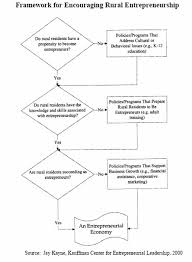 tutorial questions on entrepreneurship africa economic analysis entrepreneurship as an economic force in