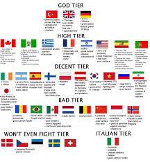 Meme List - military tier list italian military jokes know your meme