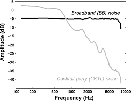 influence of sound immersion and communicative interaction on the