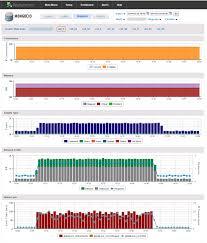 big data monitoring application performance monitoring blog