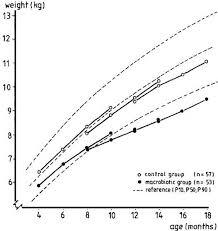 belgian shepherd weight chart causes and mechanisms of linear growth retardation idecg 1993