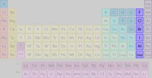 Halogen On Periodic Table List Of Halogens Element Groups