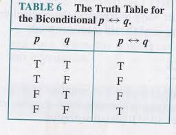 Pq Truth Table Symbolic Logic And Proof My Math Spot
