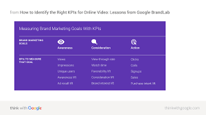 how to identify the right kpis for online video lessons from