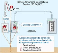 can the ground wire from a ground rod terminate in the meter