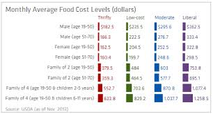 average cost of food chart of the day cost of food at home