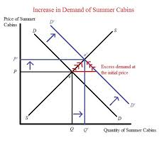 summer c cabins solved the price of summer cabins as summer approaches the e