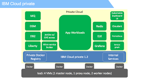 build and continuously deliver a java microservices app in ibm