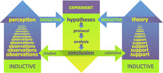 file inductive and deductive reasoning in the scientific method