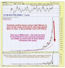 bitcoin total wipeout alert kitco news