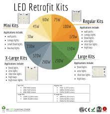 wholesale led lights myledlightingguide