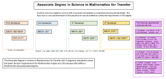 associate degree in mathematics mathematics and sciences