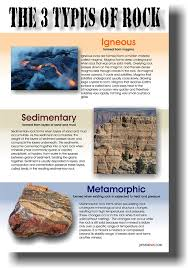 types of rocks amazon com the 3 types of rock classroom geology science poster