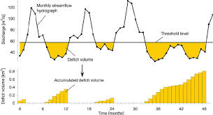 design event definition figure 1 definition of drought events and deficit volumes a