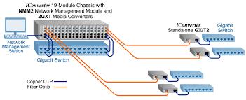 dual media converter 2 channel gigabit fiber converter