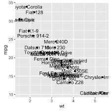 ggplot2 scatter plots quick start guide r software and data