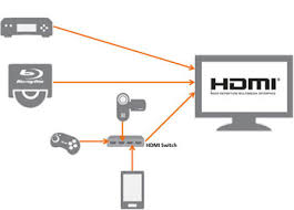 hdmi consumers how to connect