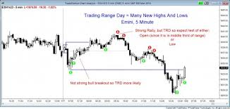 chart pattern trading system 10 best price action trading patterns brooks trading course