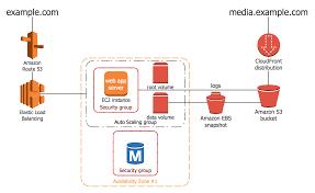 best 20 application architecture diagram ideas on pinterest