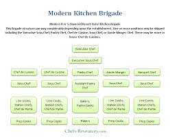 sous chef de cuisine definition modern kitchen brigade system chefs resources