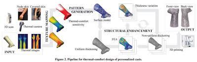 Comfort Design Researchers Take Patient Heat Sensitivity Into Account When