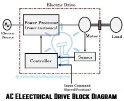 what are electrical drives ac drives dc drives vfd