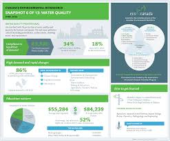 sector infographic series eco canada