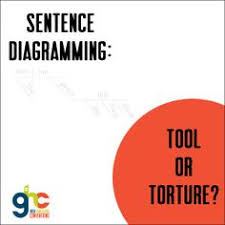 sentence diagramming practice 1 sentences and worksheets