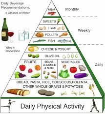 glucidi alimenti le proteine gli alimenti proteici i lipidi o grassi i