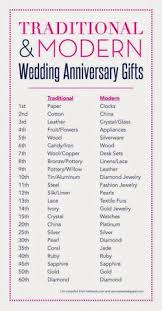 wedding anniversary gifts wedding anniversary gift list by year adewi6rwg this idea
