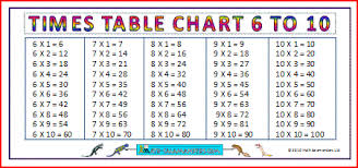 free printable large multiplication chart multiplication charts times tables