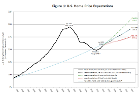 housing trends 2017 economists predict home value appreciation through 2017 to exceed