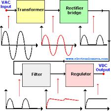 basic power supply block diagram electronics area