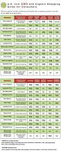 shopping guide 31 best gmo info images on pinterest food network trisha