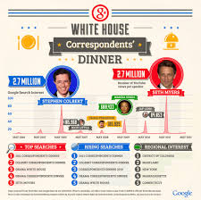 Youtube Whitehouse The Funniest Performances At White House Correspondents U0027 Dinners