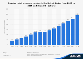 U S B2c E Commerce Volume 2015 Statistic U S Desktop Retail E Commerce Sales 2002 2016 Statistic