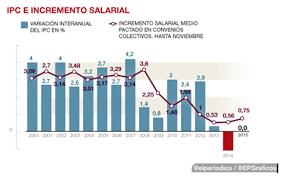 cuanto es el incremento del ipc ao 2016 subida de las pensiones 2016 la gran mentira economía laboral