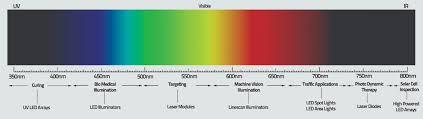Visible Light Spectrum Wavelength Machine Vision Lighting Prophotonix