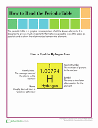 periodic table activities high how to read the periodic table worksheet education com