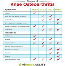 My Knee Hurts When I Go Down Stairs by 4 Stages Of Knee Osteoarthritis