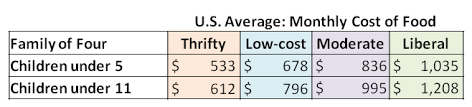average cost of food cost of food eating up your budget marin mommies